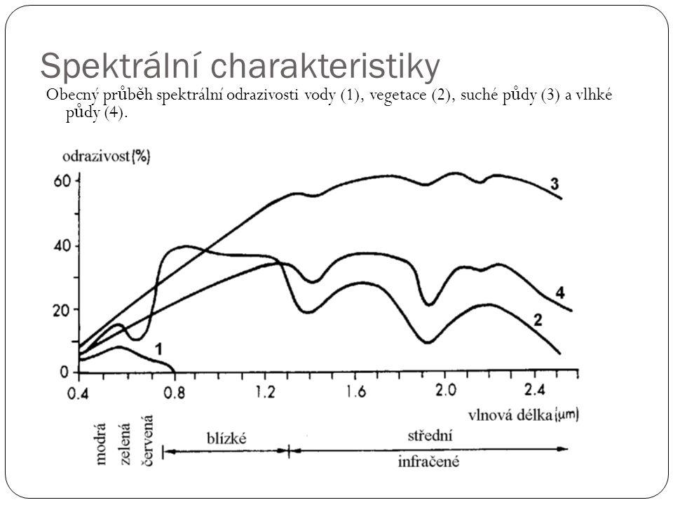 Spektrální charakteristiky Obecný pr ů b ě h spektrální odrazivosti vody (1), vegetace (2), suché p ů dy (3) a vlhké p ů dy (4).