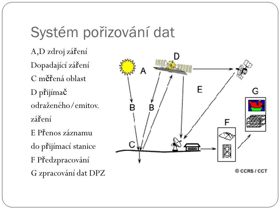 Systém pořizování dat A,D zdroj zá ř ení Dopadající zá ř ení C m ěř ená oblast D p ř ijíma č odraženého/emitov. zá ř ení E P ř enos záznamu do p ř ijí