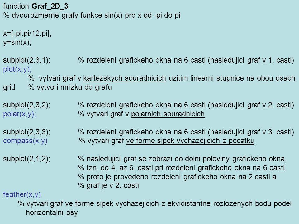 function Graf_2D_3 % dvourozmerne grafy funkce sin(x) pro x od -pi do pi x=[-pi:pi/12:pi]; y=sin(x); subplot(2,3,1); % rozdeleni grafickeho okna na 6