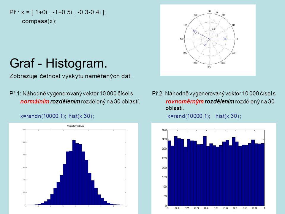Př.: x = [ 1+0i, -1+0.5i, -0.3-0.4i ]; compass(x); Graf - Histogram. Zobrazuje četnost výskytu naměřených dat. Př.1: Náhodně vygenerovaný vektor 10 00