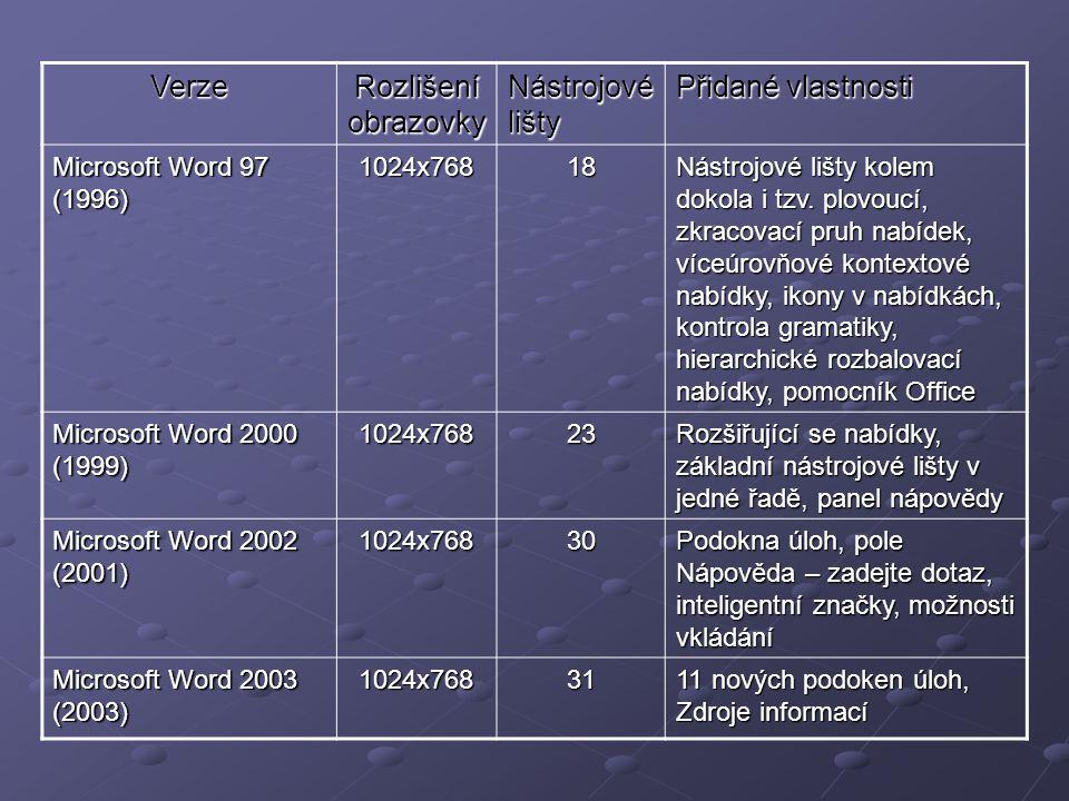 Verze Rozlišení obrazovky Nástrojové lišty Přidané vlastnosti Microsoft Word 97 (1996) 1024x76818 Nástrojové lišty kolem dokola i tzv. plovoucí, zkrac