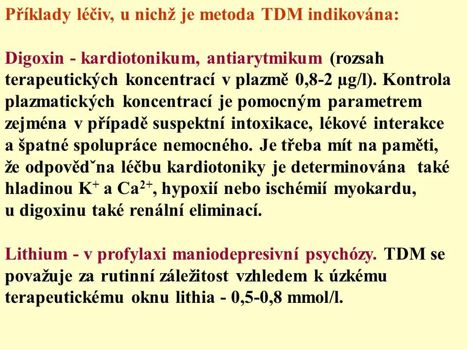 Příklady léčiv, u nichž je metoda TDM indikována: Digoxin - kardiotonikum, antiarytmikum (rozsah terapeutických koncentrací v plazmě 0,8-2 µg/l). Kont