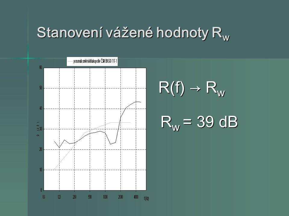 Stanovení vážené hodnoty R w R(f) → R w R w = 39 dB R w = 39 dB