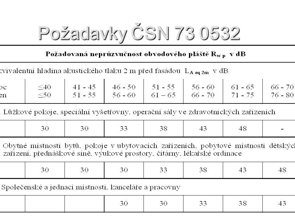 Požadavky ČSN 73 0532
