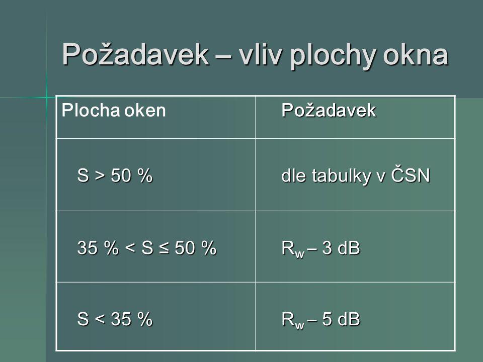 Požadavek – vliv plochy okna Plocha oken Požadavek Požadavek S > 50 % S > 50 % dle tabulky v ČSN dle tabulky v ČSN 35 % < S ≤ 50 % 35 % < S ≤ 50 % R w