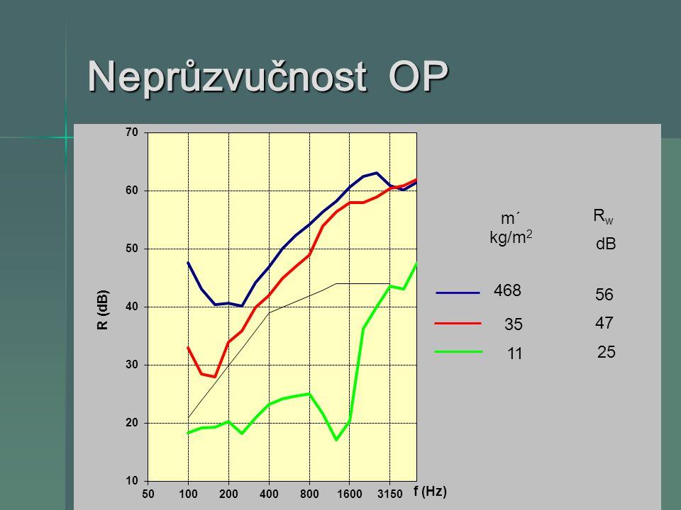 Neprůzvučnost OP m´ RwRw 56 468 35 47 11 25 kg/m 2 dB