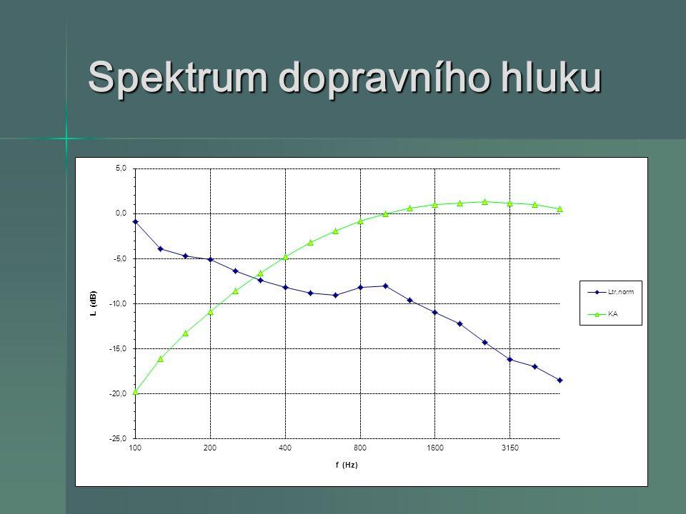 Spektrum dopravního hluku