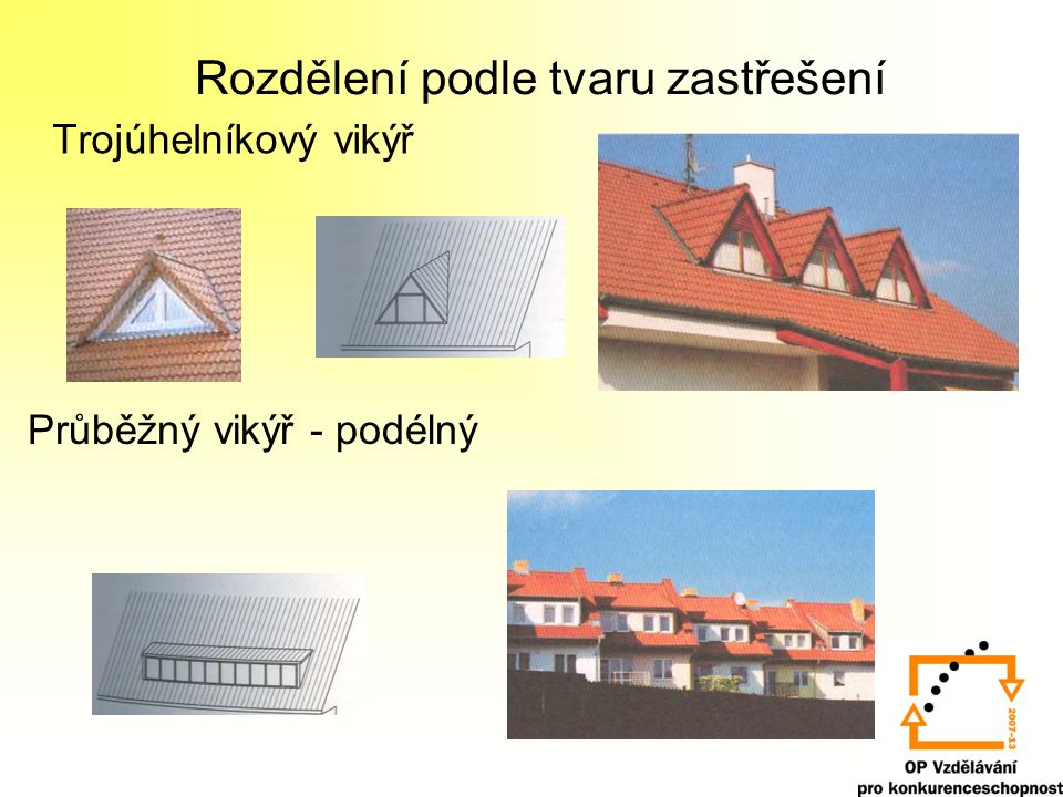 Rozdělení podle tvaru zastřešení Trojúhelníkový vikýř Průběžný vikýř - podélný