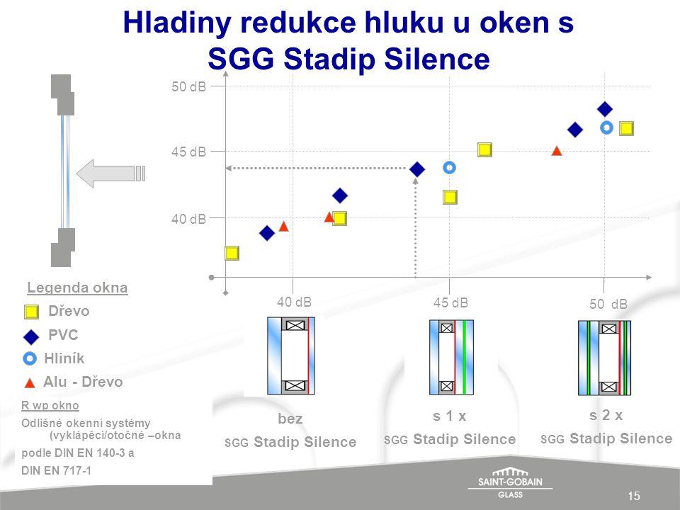15 Hladiny redukce hluku u oken s SGG Stadip Silence Legenda okna Dřevo PVC Hliník Alu - Dřevo bez SGG Stadip Silence 40 dB s 1 x SGG Stadip Silence 45 dB s 2 x SGG Stadip Silence 50 dB 40 dB 50 dB 45 dB R wp okno Odlišné okenní systémy (vyklápěcí/otočné –okna podle DIN EN 140-3 a DIN EN 717-1