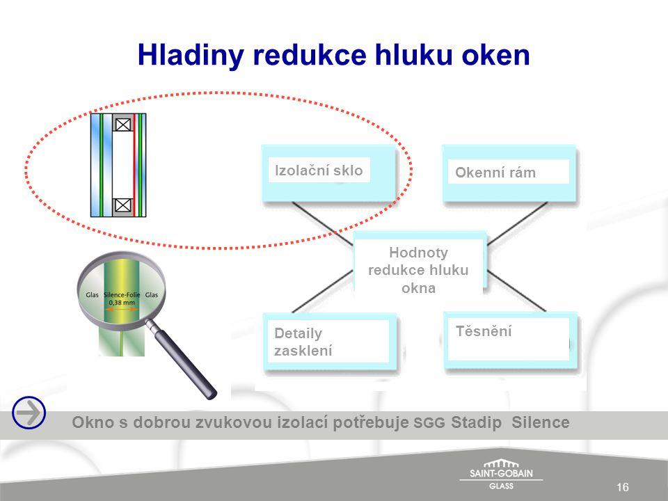 16 Hladiny redukce hluku oken Okno s dobrou zvukovou izolací potřebuje SGG Stadip Silence Izolační sklo Okenní rám Detaily zasklení Těsnění Hodnoty redukce hluku okna