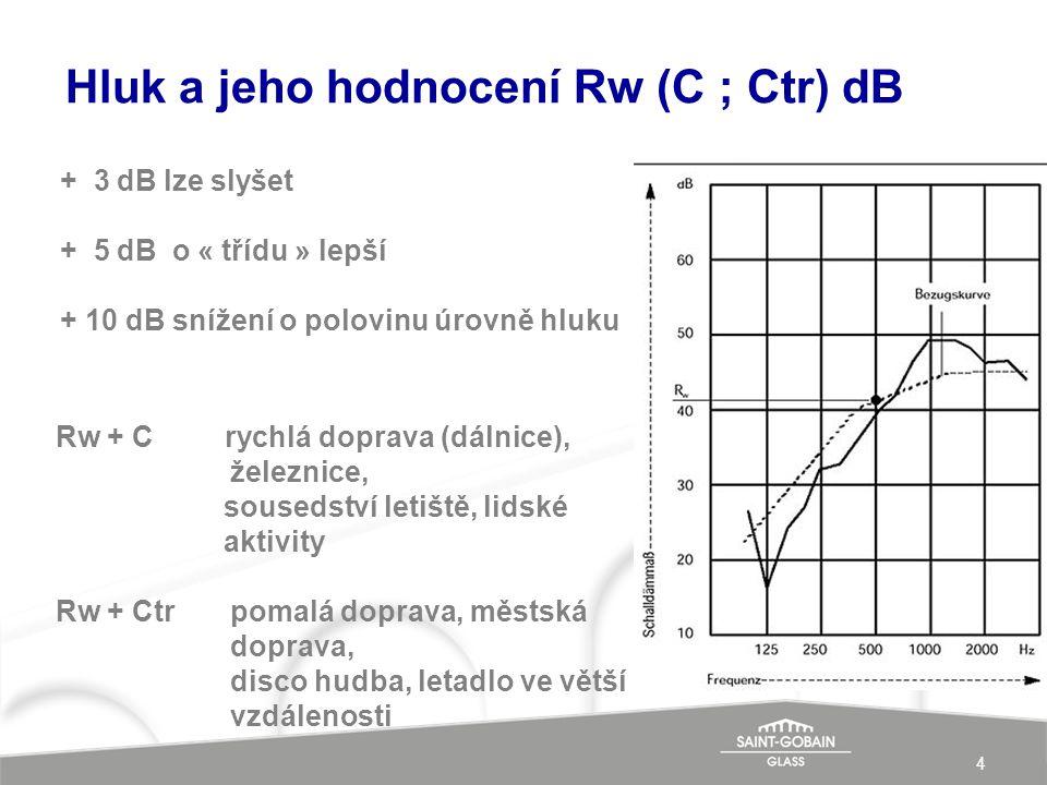 4 Hluk a jeho hodnocení Rw (C ; Ctr) dB Rw + C rychlá doprava (dálnice), železnice, sousedství letiště, lidské aktivity Rw + Ctr pomalá doprava, městská doprava, disco hudba, letadlo ve větší vzdálenosti + 3 dB lze slyšet + 5 dB o « třídu » lepší + 10 dB snížení o polovinu úrovně hluku