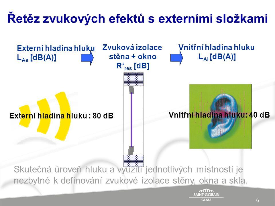 6 Řetěz zvukových efektů s externími složkami Externí hladina hluku L Aa [dB(A)] Zvuková izolace stěna + okno R' res [dB] Vnitřní hladina hluku L Ai [