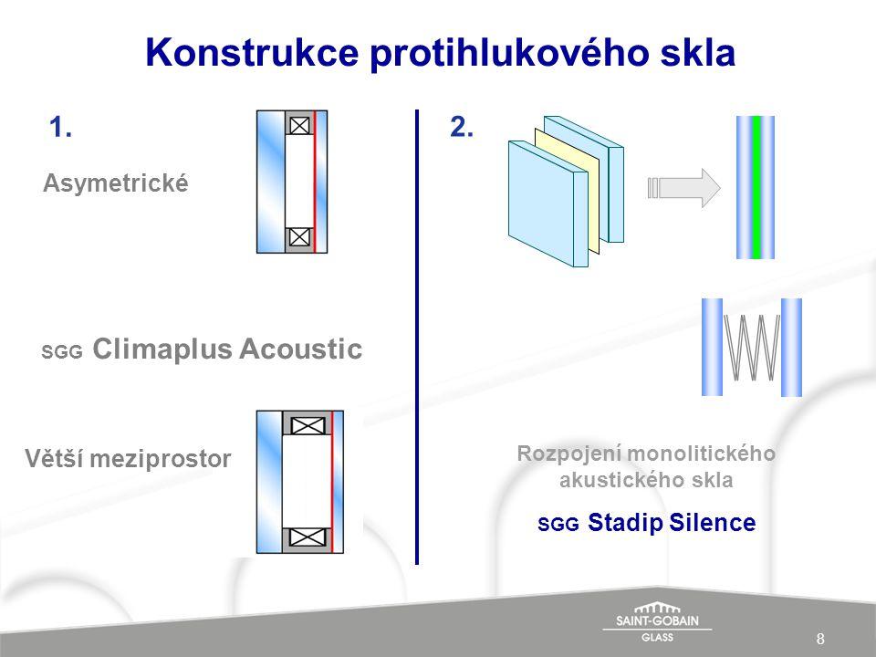 8 Konstrukce protihlukového skla Asymetrické Větší meziprostor SGG Climaplus Acoustic 1. 2. Rozpojení monolitického akustického skla SGG Stadip Silenc