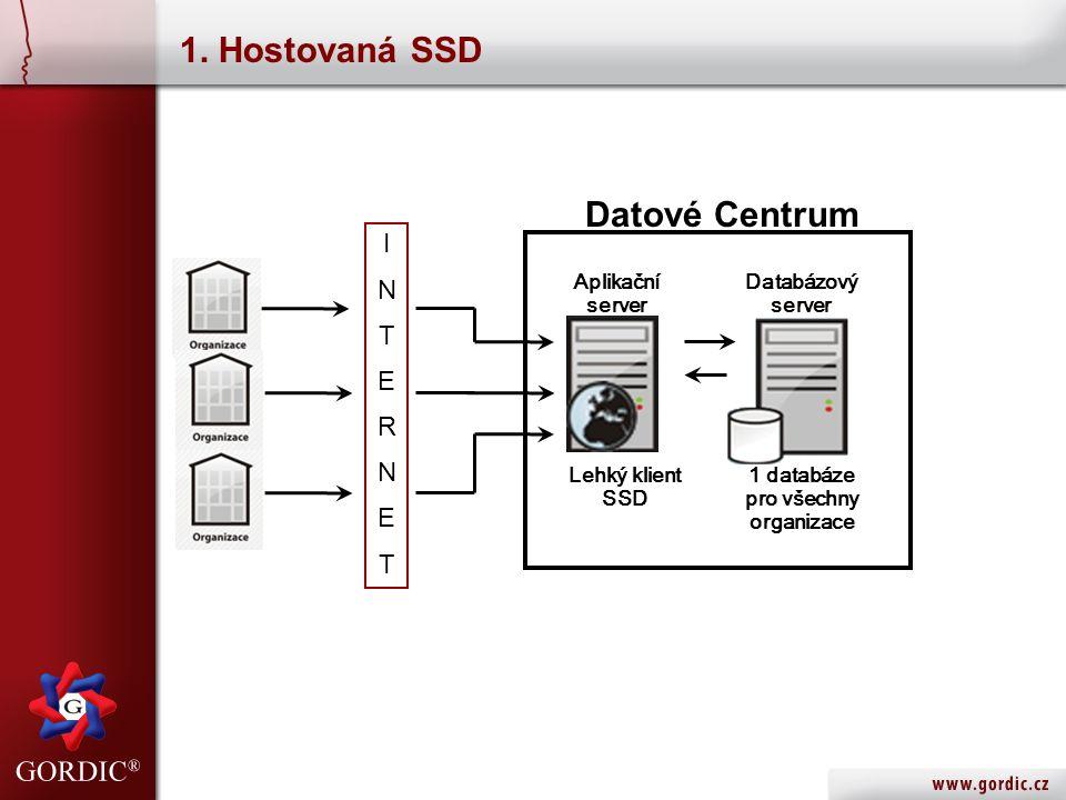 1. Hostovaná SSD Aplikační server Databázový server Lehký klient SSD 1 databáze pro všechny organizace INTERNETINTERNET Datové Centrum