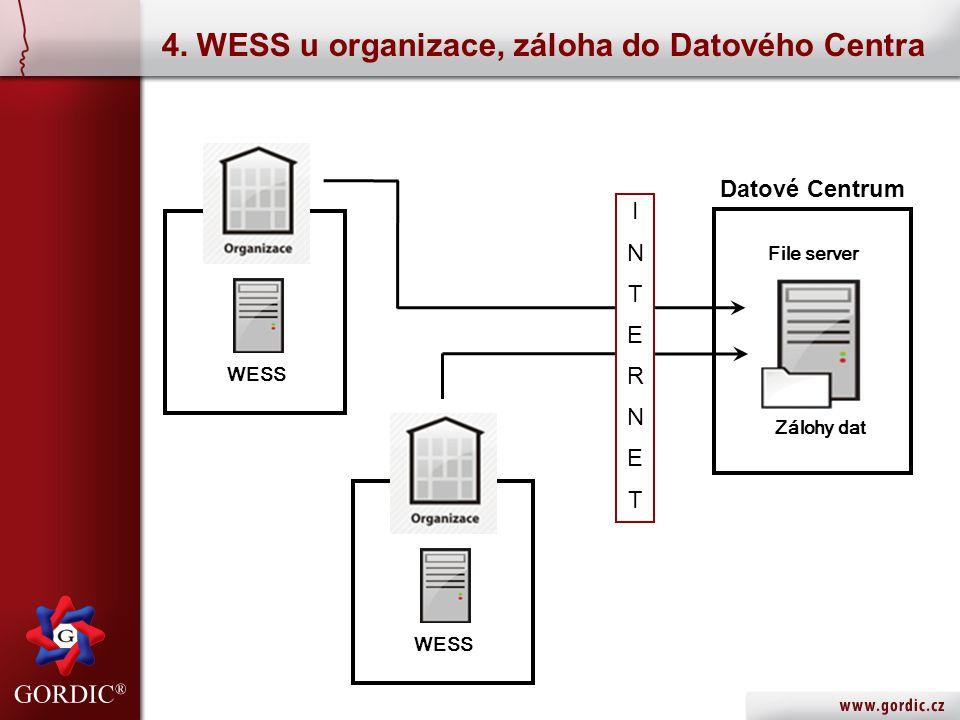 4. WESS u organizace, záloha do Datového Centra File server Zálohy dat Datové Centrum INTERNETINTERNET WESS