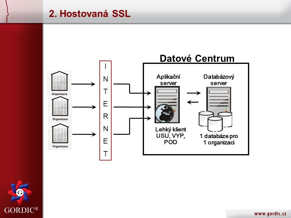 2. Hostovaná SSL Aplikační server Databázový server Lehký klient USU, VYP, POD INTERNETINTERNET Datové Centrum 1 databáze pro 1 organizaci