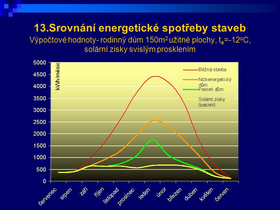 13.Srovnání energetické spotřeby staveb Výpočtové hodnoty- rodinný dům 150m 2 užitné plochy, t e =-12 o C, solární zisky svislým prosklením