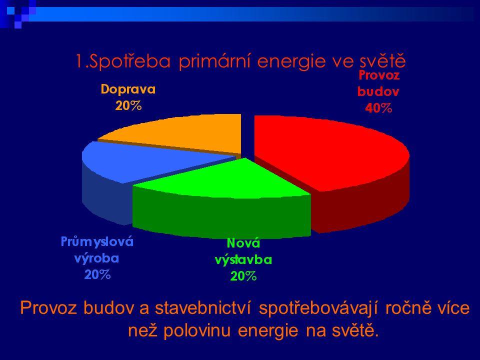 1.Spotřeba primární energie ve světě Provoz budov a stavebnictví spotřebovávají ročně více než polovinu energie na světě..