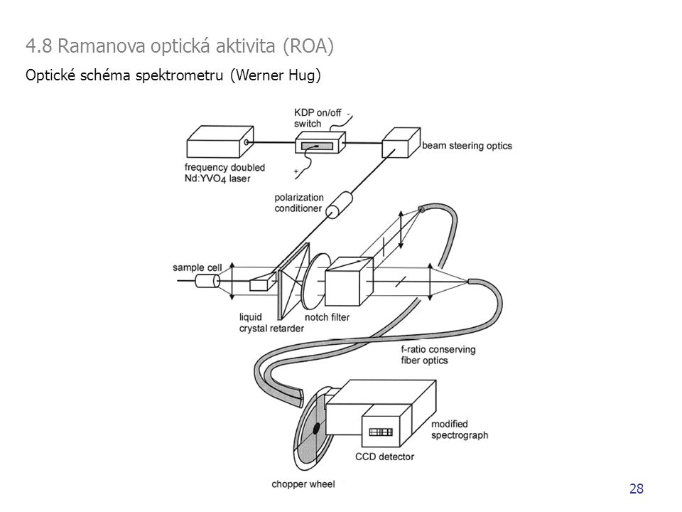 4.8 Ramanova optická aktivita (ROA) Optické schéma spektrometru (Werner Hug) 28