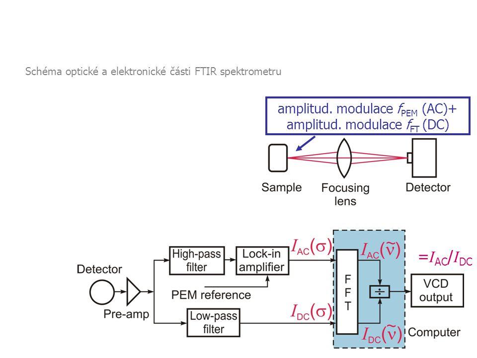3 = I AC / I DC amplitud. modulace f PEM (AC)+ amplitud. modulace f FT (DC) 2.3 Vibrační cirkulární dichroismus Komerčně dostupné spektrometry VCD - z