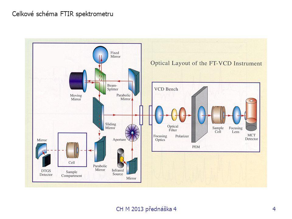 4 Celkové schéma FTIR spektrometru CH M 2013 přednáška 4