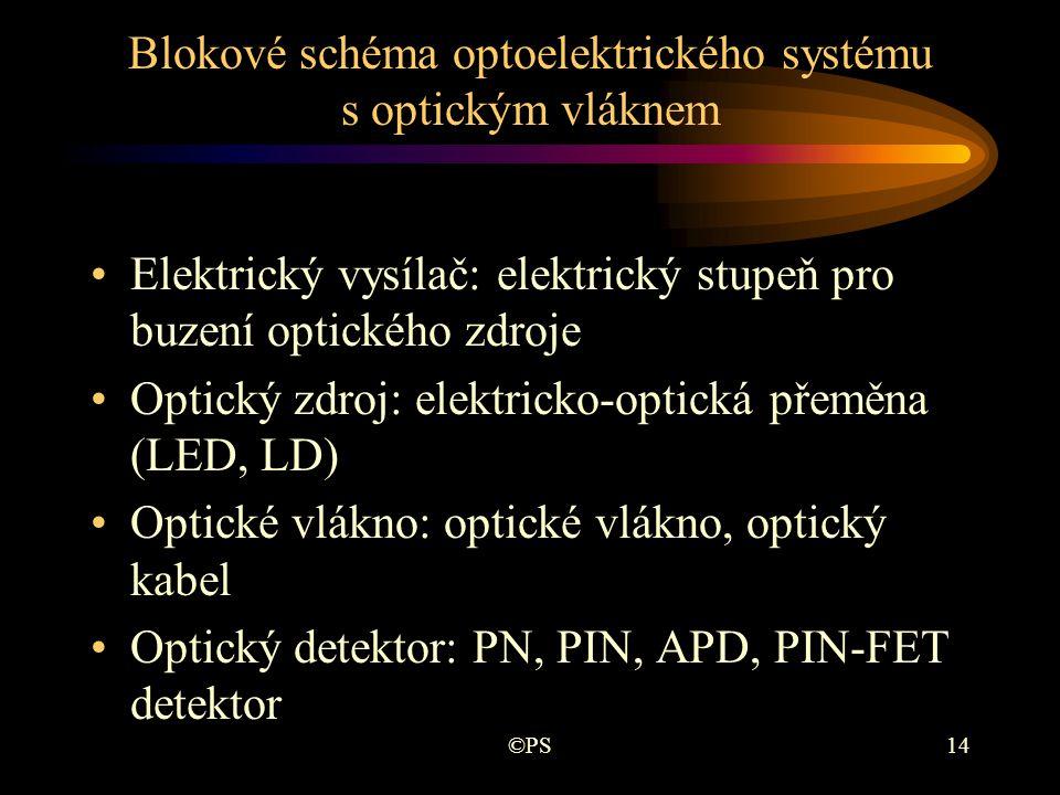 ©PS14 Blokové schéma optoelektrického systému s optickým vláknem •Elektrický vysílač: elektrický stupeň pro buzení optického zdroje •Optický zdroj: el