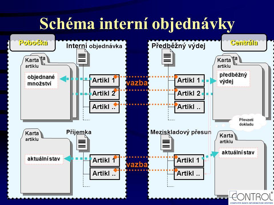 Schéma interní objednávky Kartaartiklu Interní objednávka Artikl 1 Artikl 2 Artikl..