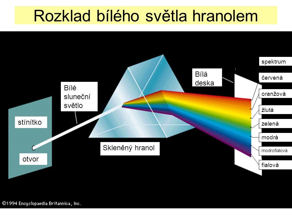 10 Rozklad bílého světla hranolem stínítko otvor Bílé sluneční světlo Skleněný hranol Bílá deska červená oranžová žlutá zelená modrá modrofialová fial