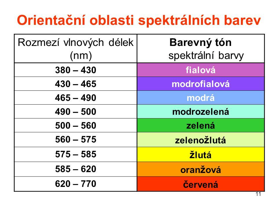 11 Orientační oblasti spektrálních barev Rozmezí vlnových délek (nm) Barevný tón spektrální barvy 380 – 430fialová 430 – 465modrofialová 465 – 490modr