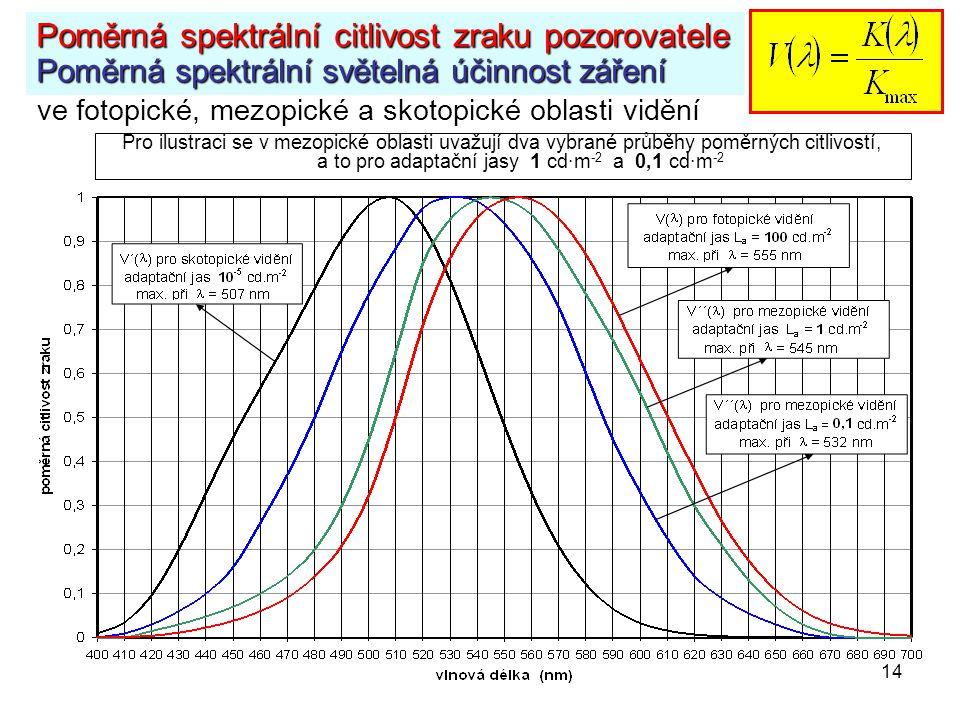 14 Poměrná spektrální citlivost zraku pozorovatele Poměrná spektrální světelná účinnost záření Pro ilustraci se v mezopické oblasti uvažují dva vybran