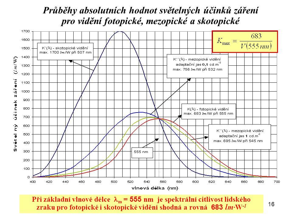 16 Průběhy absolutních hodnot světelných účinků záření pro vidění fotopické, mezopické a skotopické Při základní vlnové délce  m = 555 nm je spektrál