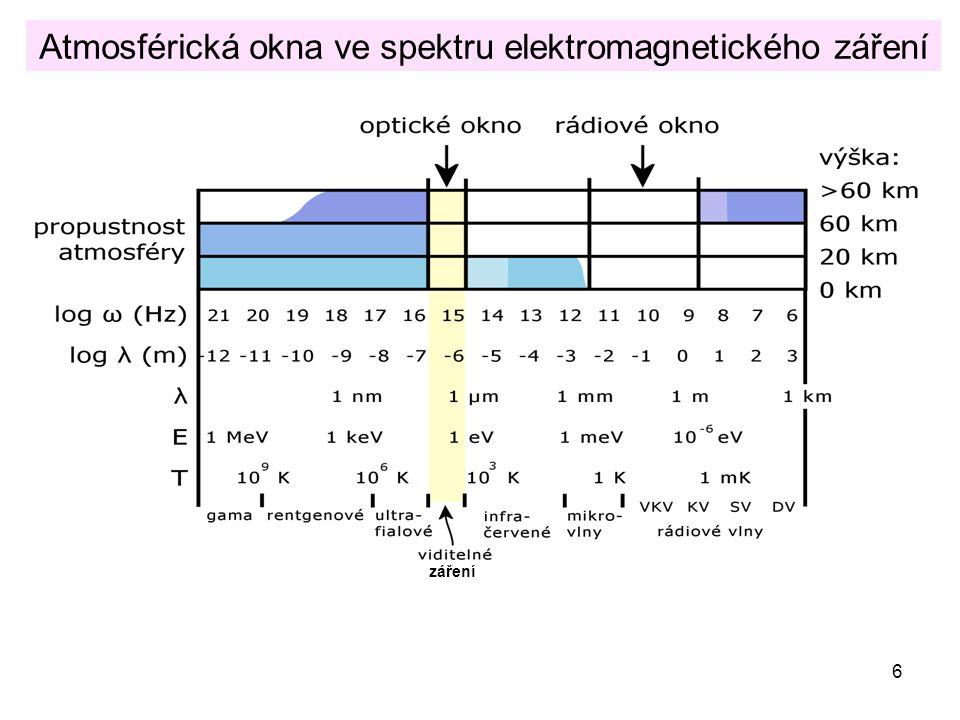 6 Atmosférická okna ve spektru elektromagnetického záření záření