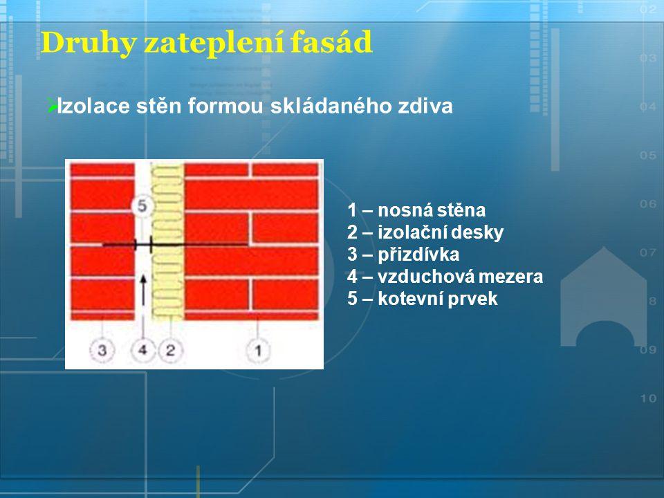 Druhy zateplení fasád 1 – nosná stěna 2 – izolační desky 3 – přizdívka 4 – vzduchová mezera 5 – kotevní prvek  Izolace stěn formou skládaného zdiva