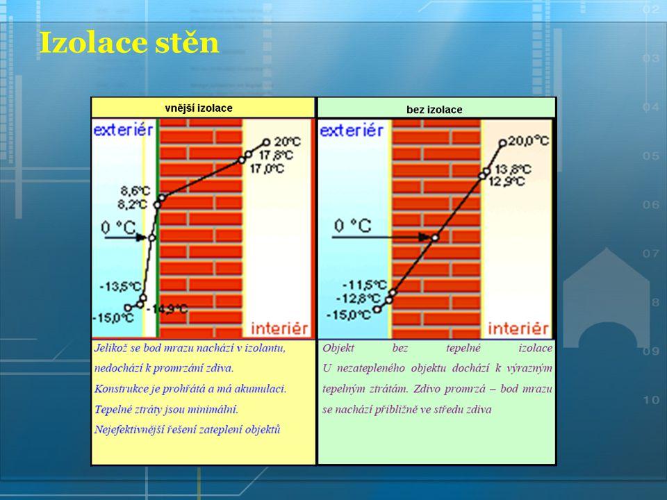 Ukázka zateplení fasád 1 - penetrace podkladu 2 - lepící hmota 3 - tepelný izolant polystyren 4 - talířové hmoždinky 5 - výztužná tkanina 6 - armovací stěrka VAZAKRYL 7 - základní nátěry 8 - povrchové úpravy 9 - doplňkové komponenty