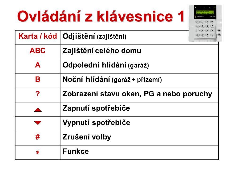 Popis klávesnice Poplach nebo porucha Zajištění A, B a C Napájení Podrobnosti Zajištění A, B a C Ovládání spotřebiče Čtení podrobností