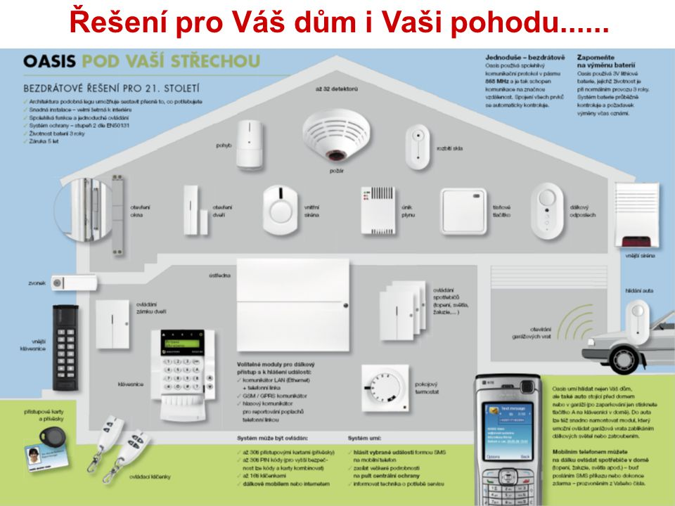 Ovládání dálkovými ovladači Zapnuto = nastavená teplota Vypnuto = protizámrz Ventily a čerpadlo Přijímač topení Termostaty Okenní detektoryÚstředna EZS Dálkové ovladače Telefon Tok signálu