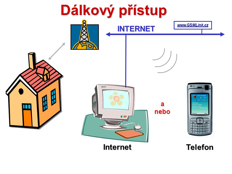 INTERNET Dálkové střežení Systém Telefonní síť Pult centrální ochrany anebo Přímé upozornění