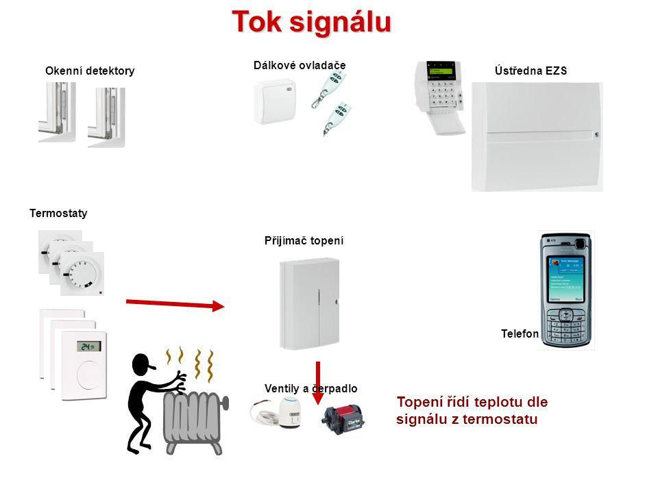 Kompletní systém v domě Ventily a čerpadlo Přijímač topení (malý nebo velký) Termostaty Okenní detektoryÚstředna EZS Dálkové ovladače Telefon