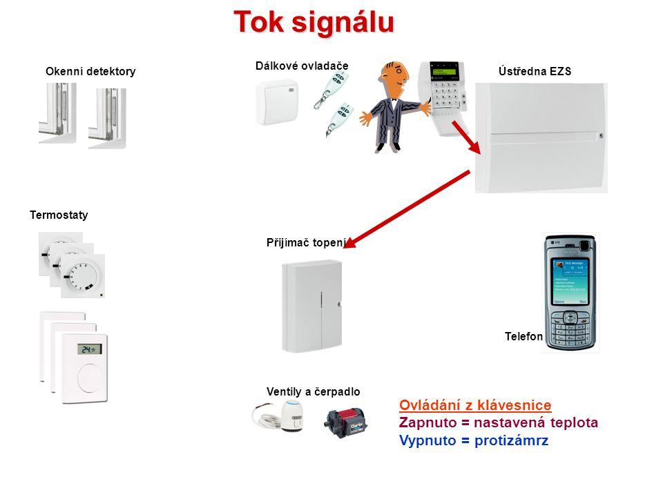Ovládání dálkovými ovladači Zapnuto = nastavená teplota Vypnuto = protizámrz Ventily a čerpadlo Přijímač topení Termostaty Okenní detektoryÚstředna EZ