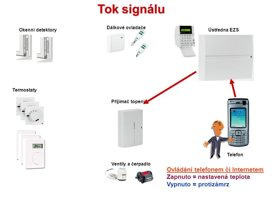 Ventily a čerpadlo Přijímač topení Termostaty Okenní detektoryÚstředna EZS Dálkové ovladače Telefon Tok signálu Ovládání z klávesnice Zapnuto = nastav