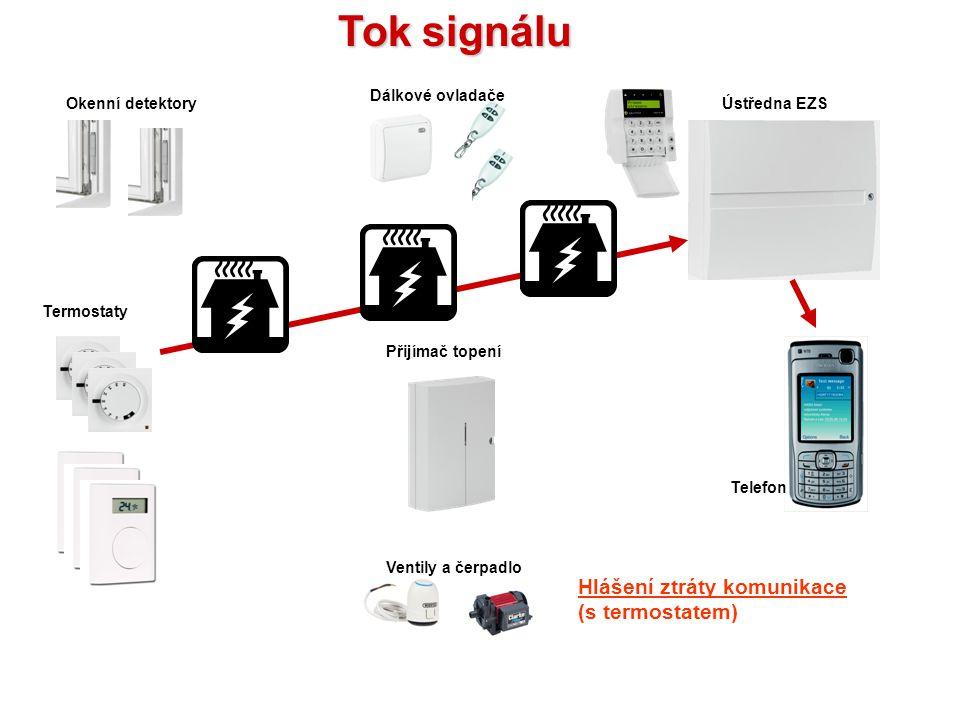 Hlášení slabé baterie v termostatu Ventily a čerpadlo Přijímač topení Termostaty Okenní detektoryÚstředna EZS Dálkové ovladače Telefon Tok signálu