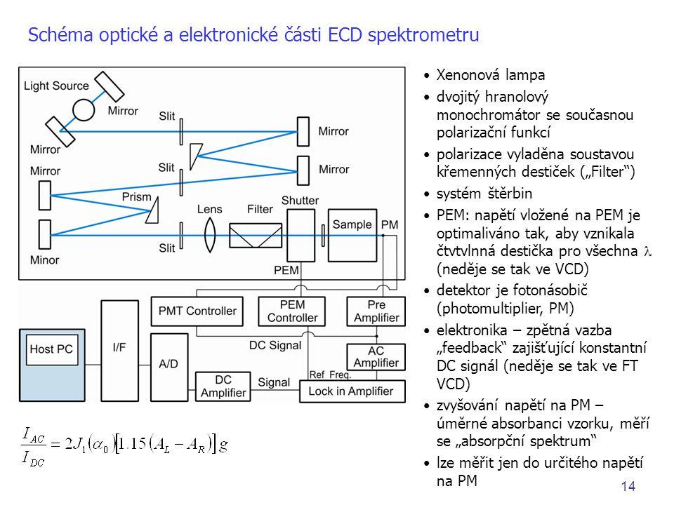 """14 •Xenonová lampa •dvojitý hranolový monochromátor se současnou polarizační funkcí •polarizace vyladěna soustavou křemenných destiček (""""Filter ) •systém štěrbin •PEM: napětí vložené na PEM je optimaliváno tak, aby vznikala čtvtvlnná destička pro všechna  (neděje se tak ve VCD) •detektor je fotonásobič (photomultiplier, PM) •elektronika – zpětná vazba """"feedback zajišťující konstantní DC signál (neděje se tak ve FT VCD) •zvyšování napětí na PM – úměrné absorbanci vzorku, měří se """"absorpční spektrum •lze měřit jen do určitého napětí na PM Schéma optické a elektronické části ECD spektrometru"""