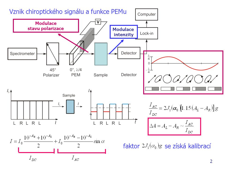 Modulace stavu polarizace Modulace intenzity 2 Vznik chiroptického signálu a funkce PEMu faktor se získá kalibrací