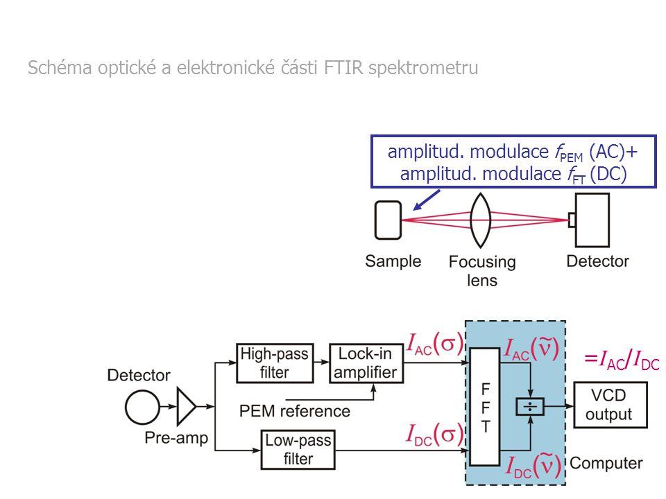 Chiroptické metody 20115 = I AC / I DC amplitud.modulace f PEM (AC)+ amplitud.
