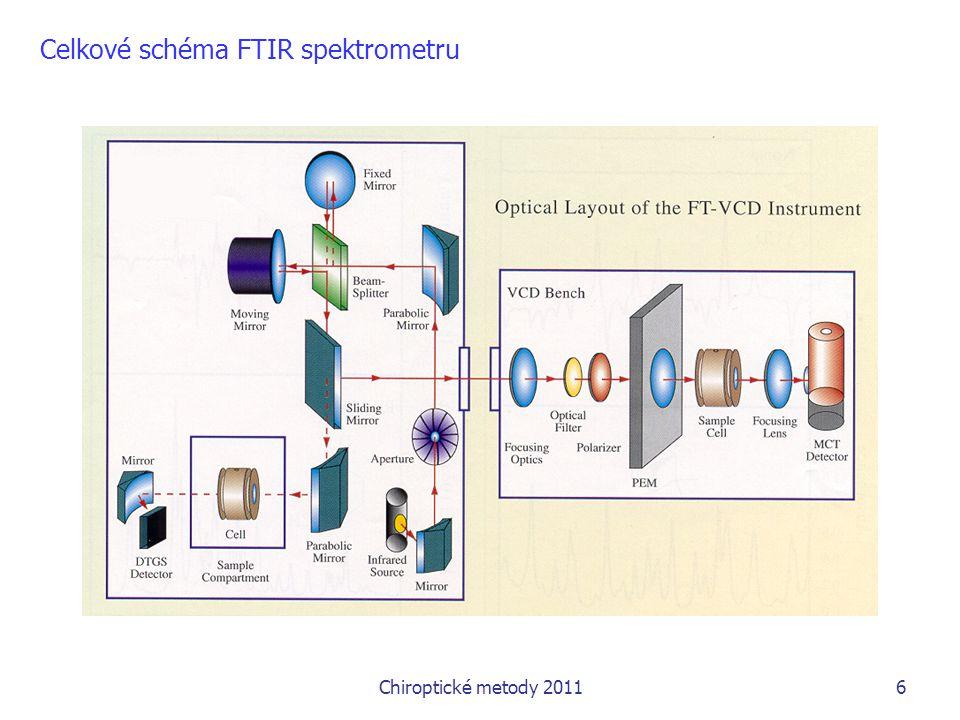 Chiroptické metody 20116 Celkové schéma FTIR spektrometru
