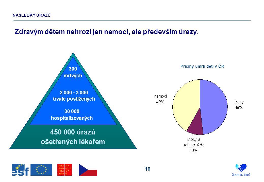 19 NÁSLEDKY URAZŮ Zdravým dětem nehrozí jen nemoci, ale především úrazy. Příčiny úmrtí dětí v ČR 300 mrtvých 2 000 - 3 000 trvale postižených 30 000 h
