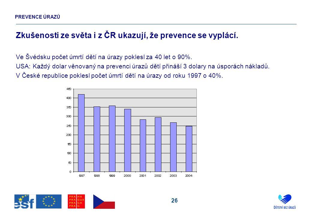 26 Zkušenosti ze světa i z ČR ukazují, že prevence se vyplácí. Ve Švédsku počet úmrtí dětí na úrazy poklesl za 40 let o 90%. USA: Každý dolar věnovaný