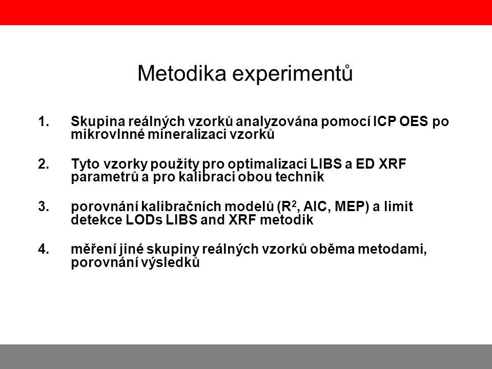 Metodika experimentů 1.Skupina reálných vzorků analyzována pomocí ICP OES po mikrovlnné mineralizaci vzorků 2.Tyto vzorky použity pro optimalizaci LIB