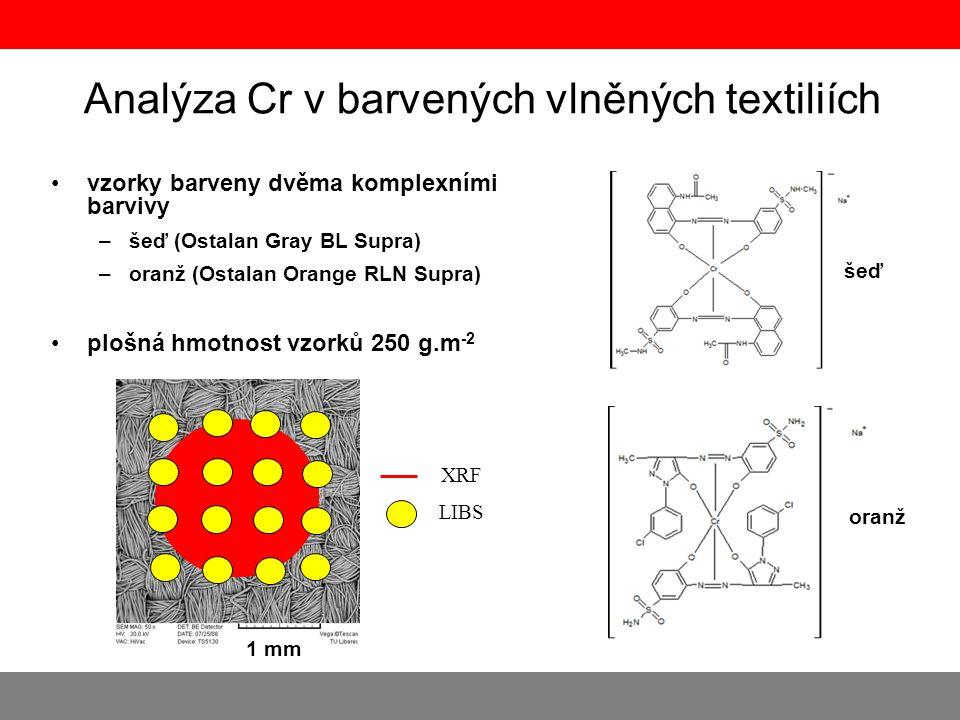 Analýza Cr v barvených vlněných textiliích •vzorky barveny dvěma komplexními barvivy –šeď (Ostalan Gray BL Supra) –oranž (Ostalan Orange RLN Supra) •p
