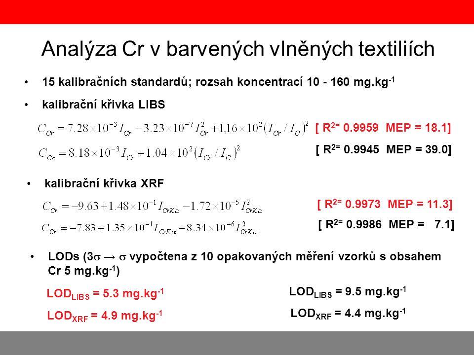 Analýza Cr v barvených vlněných textiliích •15 kalibračních standardů; rozsah koncentrací 10 - 160 mg.kg -1 •kalibrační křivka LIBS [ R 2= 0.9959 MEP